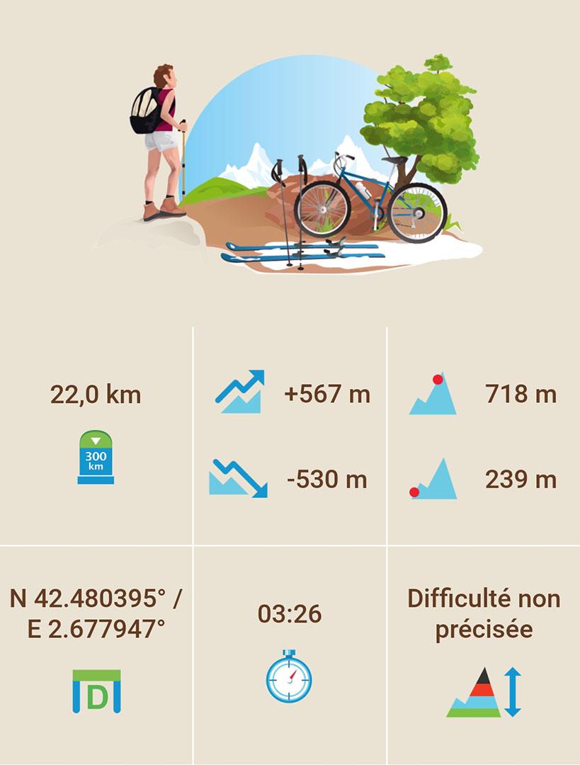 Boucle Amélie Les Bains, Montbolo, à vélo